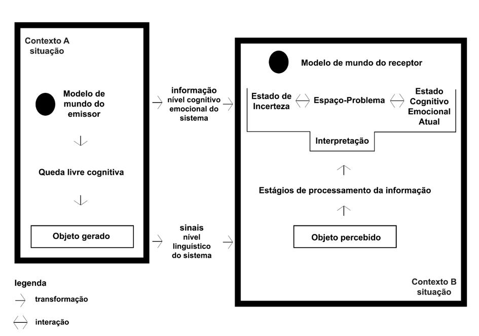 O Ponto de Vista Cognitivo sobre a Informação